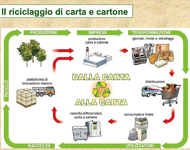 La carta, dal suo riciclo vantaggi economici e ambientali