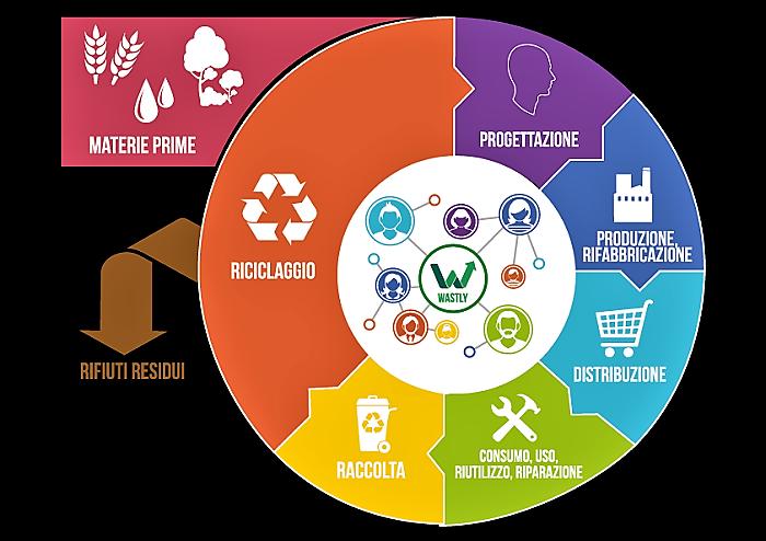 Economia circolare: produzione industriale a favore dell'ambiente
